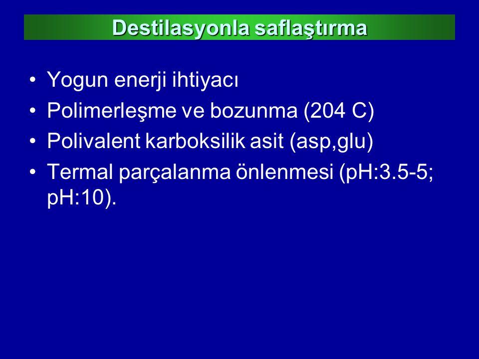 Yogun enerji ihtiyacı Polimerleşme ve bozunma (204 C) Polivalent karboksilik asit (asp,glu) Termal parçalanma önlenmesi (pH:3.5-5; pH:10). Destilasyon