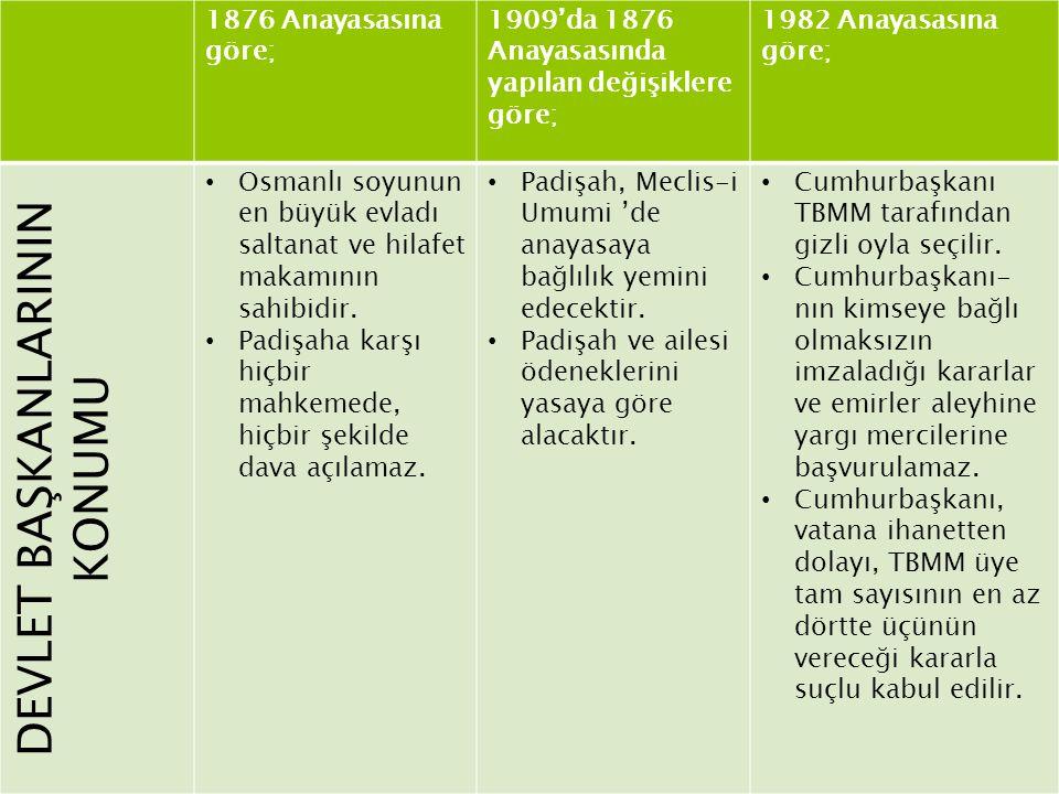 1876 Anayasasına göre; 1909'da 1876 Anayasasında yapılan değişiklere göre; 1982 Anayasasına göre; DEVLET BAŞKANLARININ KONUMU Osmanlı soyunun en büyük