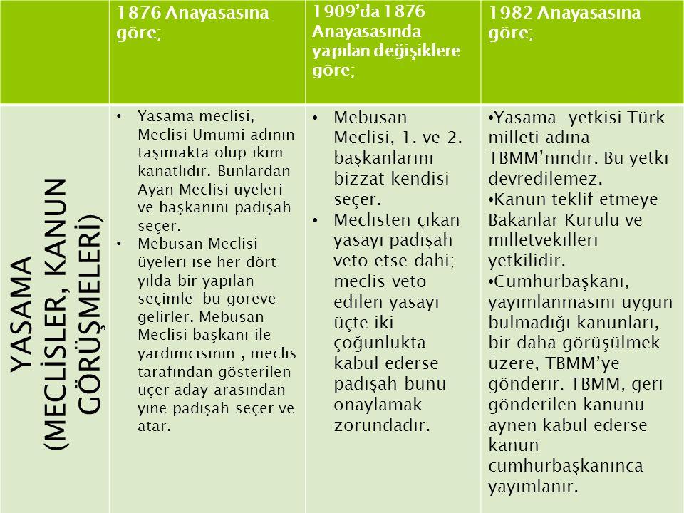 1876 Anayasasına göre; 1909'da 1876 Anayasasında yapılan değişiklere göre; 1982 Anayasasına göre; YASAMA (MECLİSLER, KANUN GÖRÜŞMELERİ) Yasama meclisi