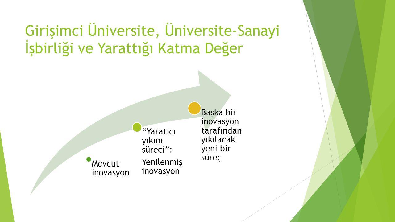 """Girişimci Üniversite, Üniversite-Sanayi İşbirliği ve Yarattığı Katma Değer Mevcut inovasyon """"Yaratıcı yıkım süreci"""": Yenilenmiş inovasyon Başka bir in"""