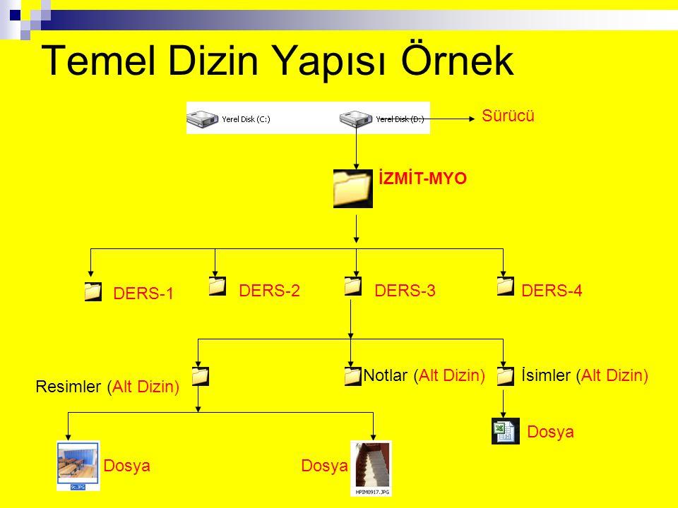 Temel Dizin Yapısı Örnek Sürücü İZMİT-MYO DERS-1 DERS-2DERS-3DERS-4 İsimler (Alt Dizin) Resimler (Alt Dizin) Notlar (Alt Dizin) Dosya