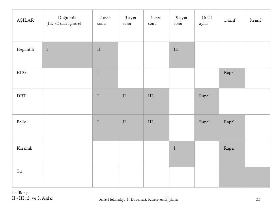 Aile Hekimliği 1. Basamak Kursiyer Eğitimi 23 AŞILAR Doğumda (İlk 72 saat içinde) 2.ayın sonu 3.ayın sonu 4.ayın sonu 9.ayın sonu 16-24 aylar 1.sınıf8