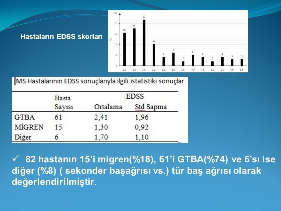 Hastaların EDSS skorları 82 hastanın 15'i migren(%18), 61'i GTBA(%74) ve 6'sı ise diğer (%8) ( sekonder başağrısı vs.) tür baş ağrısı olarak değerlend