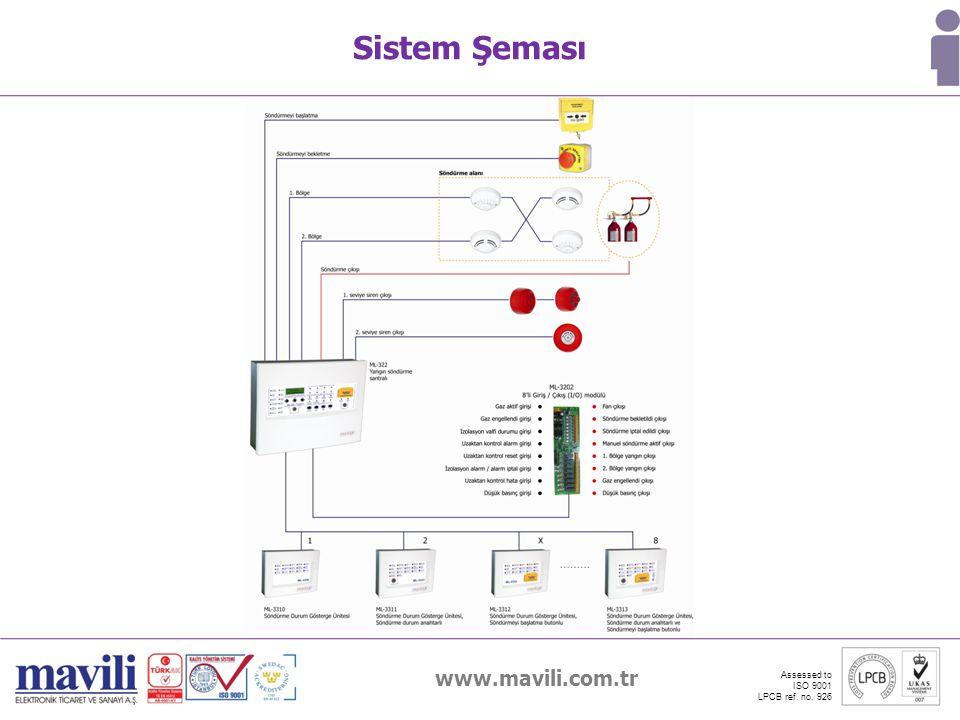 www.mavili.com.tr Assessed to ISO 9001 LPCB ref. no. 926 Sistem Şeması