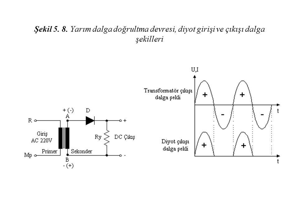 Şekil 5. 8. Yarım dalga doğrultma devresi, diyot girişi ve çıkışı dalga şekilleri