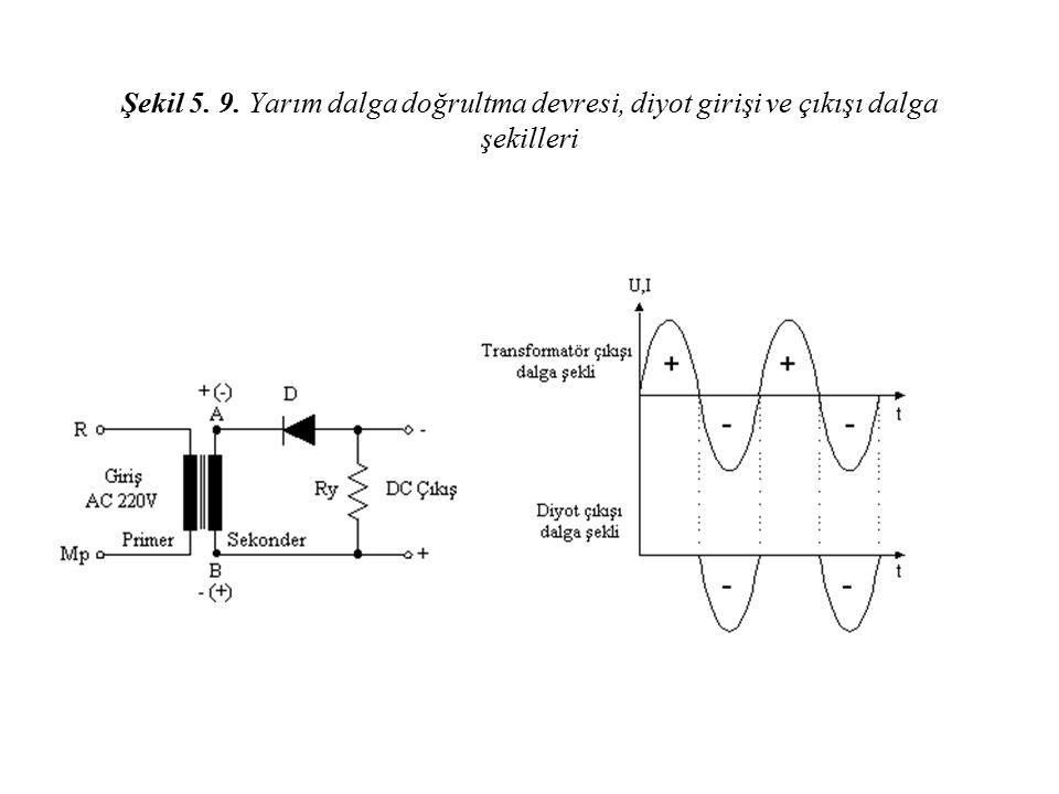 Şekil 5. 9. Yarım dalga doğrultma devresi, diyot girişi ve çıkışı dalga şekilleri