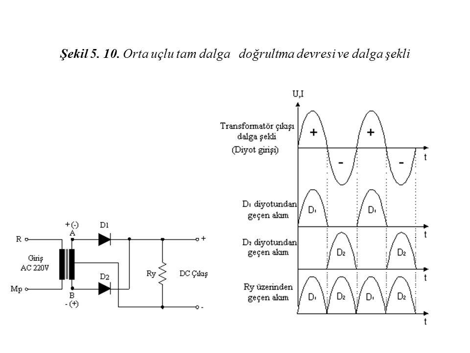 Şekil 5. 10. Orta uçlu tam dalga doğrultma devresi ve dalga şekli