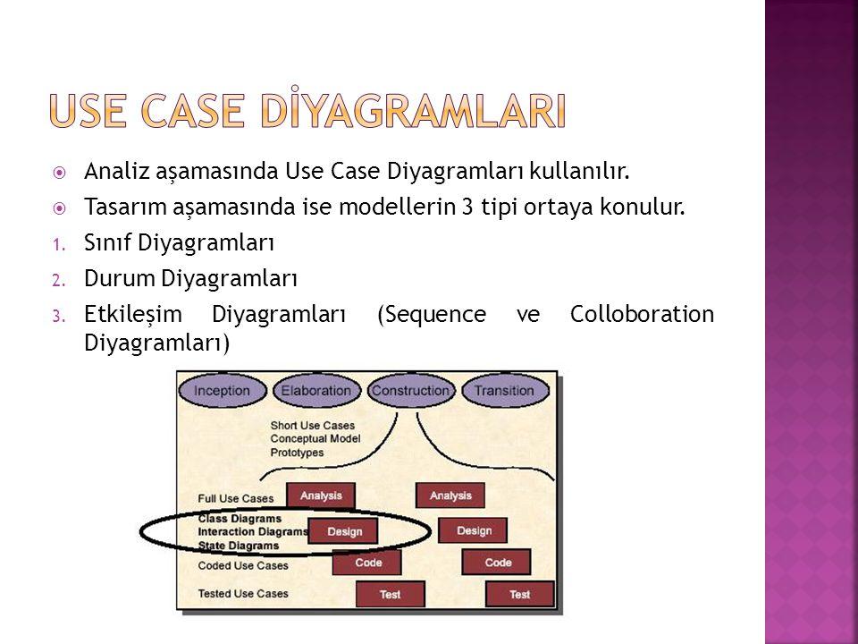  Analiz aşamasında Use Case Diyagramları kullanılır.  Tasarım aşamasında ise modellerin 3 tipi ortaya konulur. 1. Sınıf Diyagramları 2. Durum Diyagr