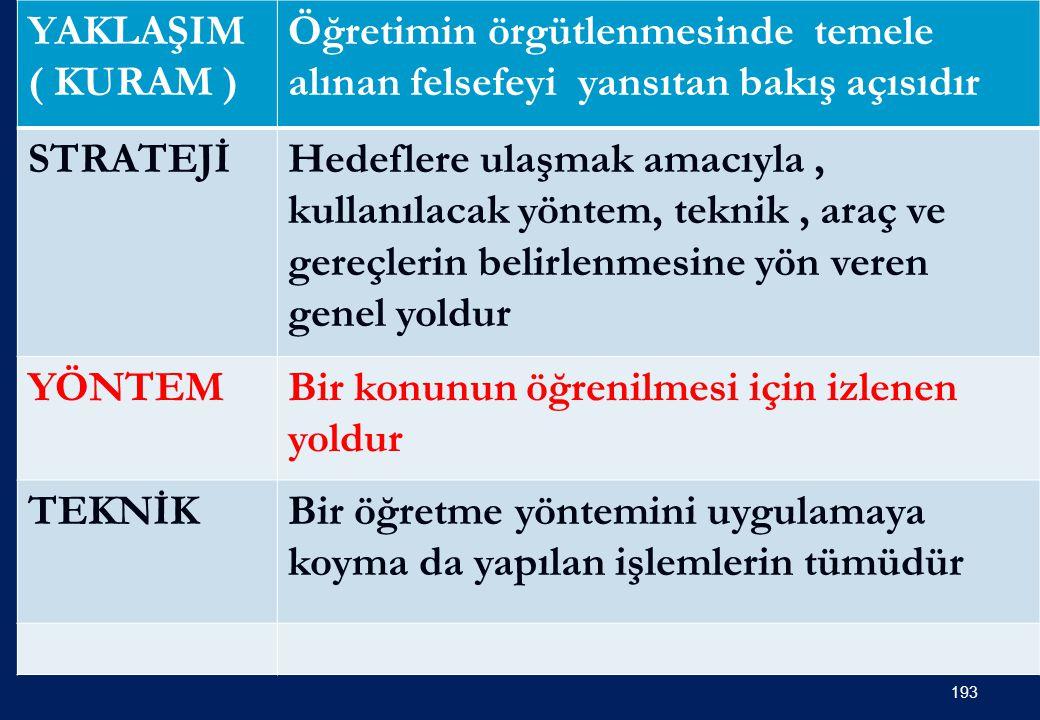ÖĞRETİM MODELLERİ ( KURAMLARI ) 192