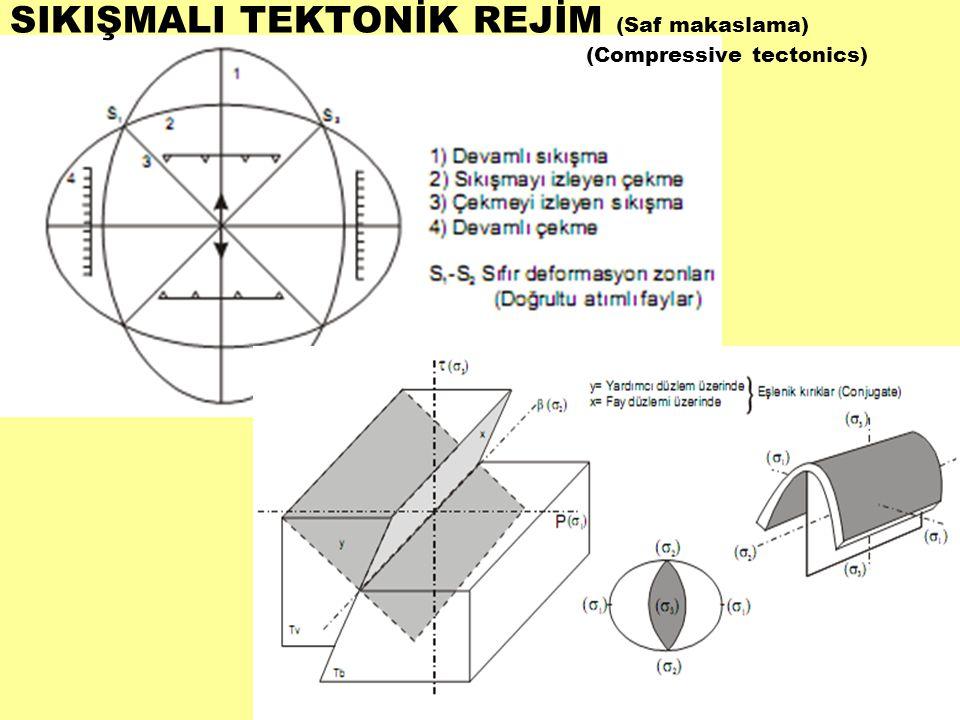 SIKIŞMALI TEKTONİK REJİM (Saf makaslama) (Compressive tectonics)
