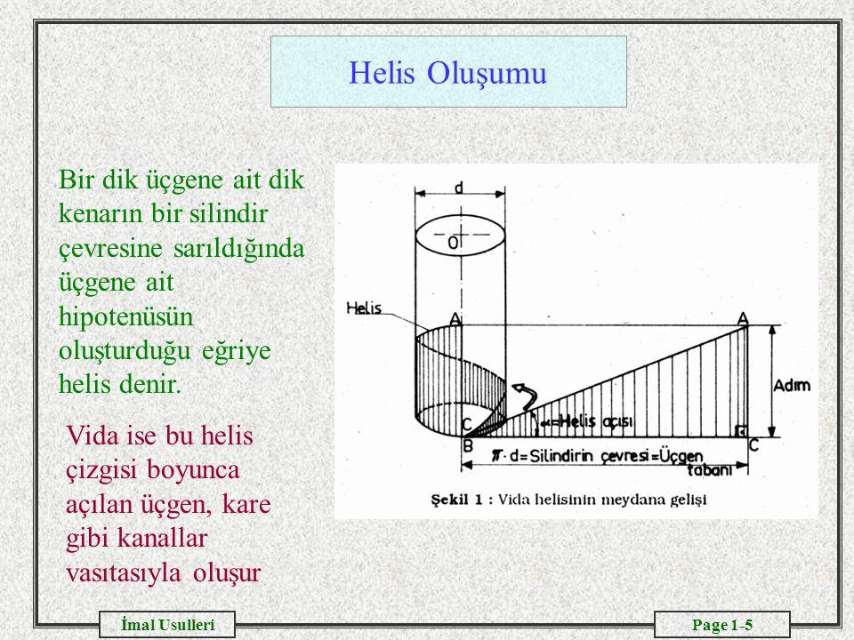 Page 1-5İmal Usulleri Helis Oluşumu Bir dik üçgene ait dik kenarın bir silindir çevresine sarıldığında üçgene ait hipotenüsün oluşturduğu eğriye helis denir.