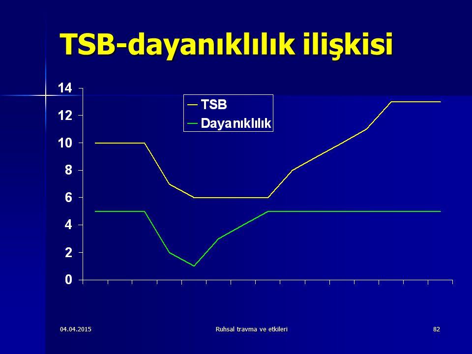 04.04.2015Ruhsal travma ve etkileri82 TSB-dayanıklılık ilişkisi