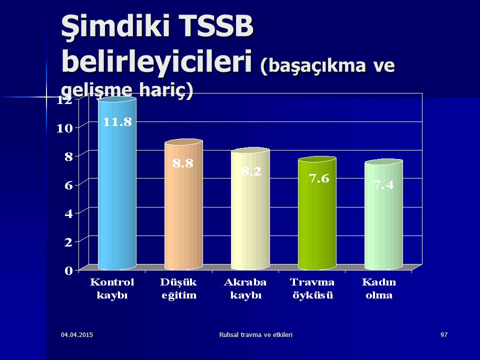 04.04.2015Ruhsal travma ve etkileri97 Şimdiki TSSB belirleyicileri (başaçıkma ve gelişme hariç)