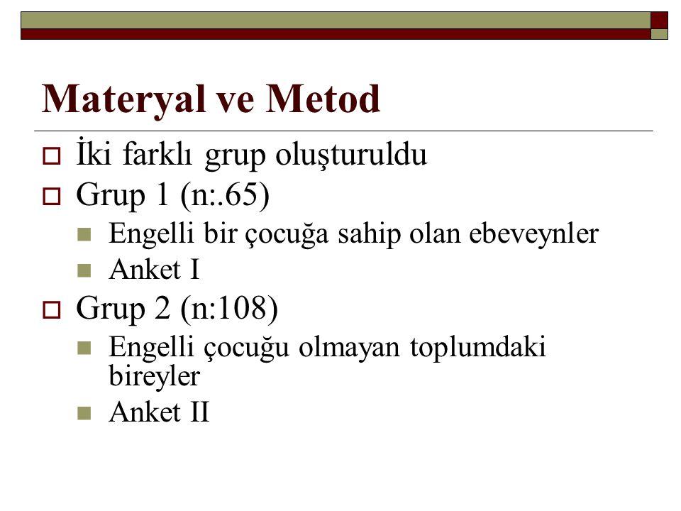 Materyal ve Metod  İki farklı grup oluşturuldu  Grup 1 (n:.65) Engelli bir çocuğa sahip olan ebeveynler Anket I  Grup 2 (n:108) Engelli çocuğu olma