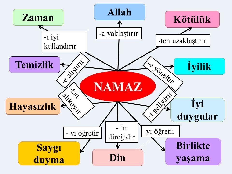 www.muhammetyilmaz.com NAMAZ Zaman Din Allah Kötülük Temizlik Hayasızlık Saygı duyma Birlikte yaşama İyi duygular İyilik -a yaklaştırır -ten uzaklaştı