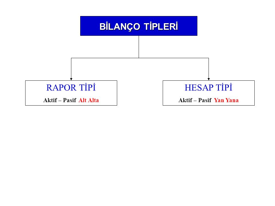 BİLANÇO TİPLERİ RAPOR TİPİ Aktif – Pasif Alt Alta HESAP TİPİ Aktif – Pasif Yan Yana