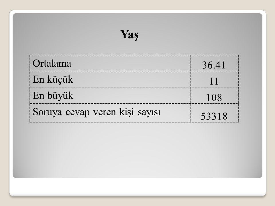 Ortalama 36.41 En küçük 11 En büyük 108 Soruya cevap veren kişi sayısı 53318 Yaş