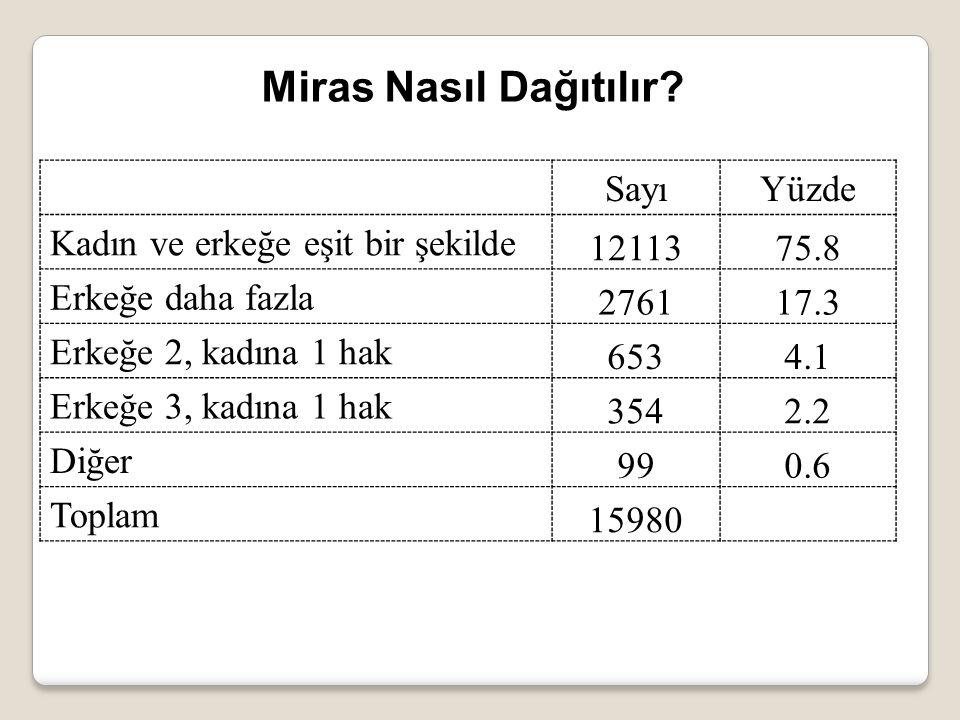 SayıYüzde Kadın ve erkeğe eşit bir şekilde 1211375.8 Erkeğe daha fazla 276117.3 Erkeğe 2, kadına 1 hak 6534.1 Erkeğe 3, kadına 1 hak 3542.2 Diğer 990.