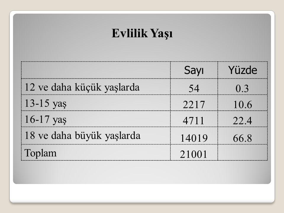Evlilik Yaşı SayıYüzde 12 ve daha küçük yaşlarda 540.3 13-15 yaş 221710.6 16-17 yaş 471122.4 18 ve daha büyük yaşlarda 1401966.8 Toplam 21001