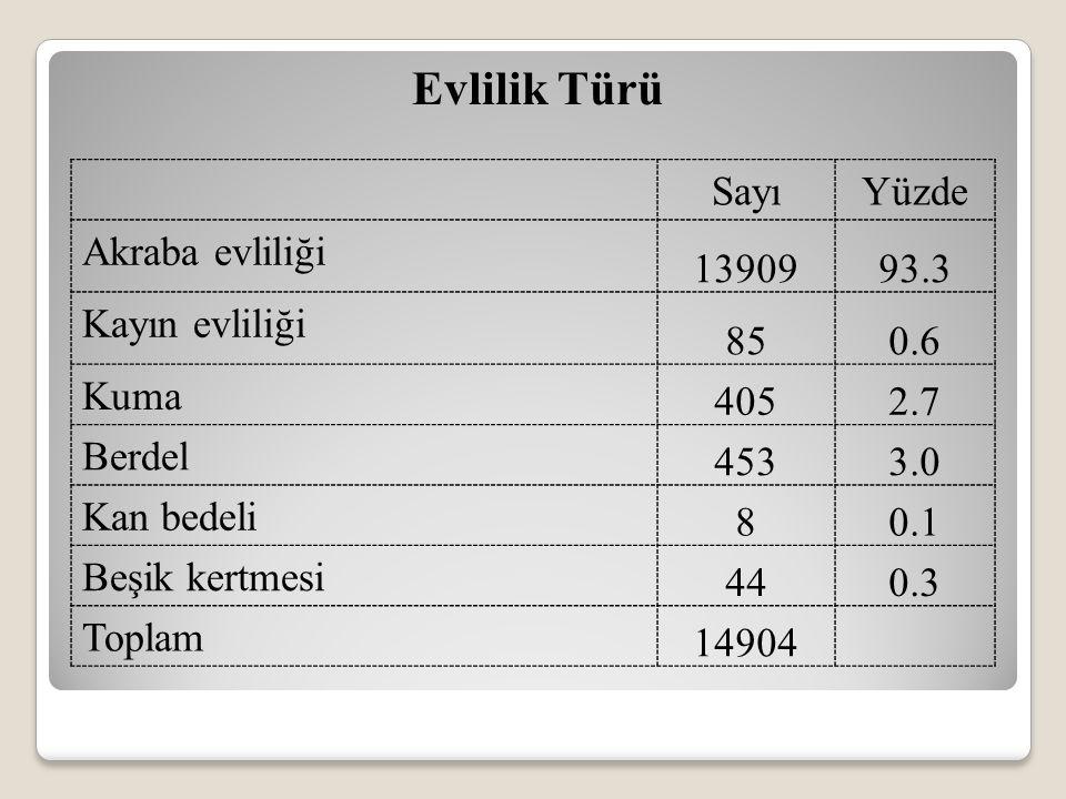 Evlilik Türü SayıYüzde Akraba evliliği 1390993.3 Kayın evliliği 850.6 Kuma 4052.7 Berdel 4533.0 Kan bedeli 80.1 Beşik kertmesi 440.3 Toplam 14904
