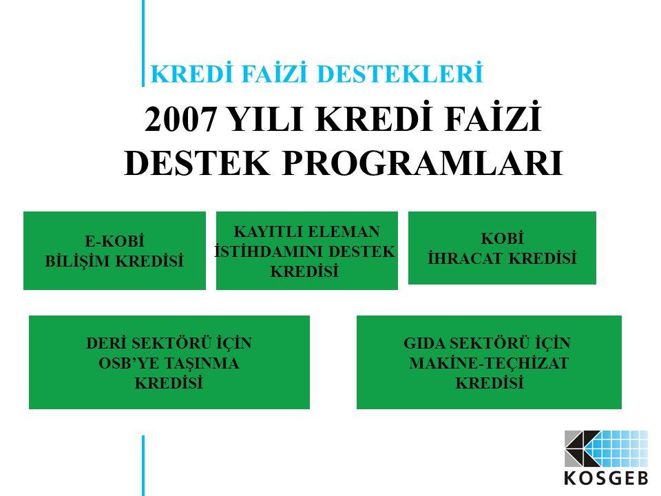 2007 YILI KREDİ FAİZİ DESTEK PROGRAMLARI KOBİ İHRACAT KREDİSİ GIDA SEKTÖRÜ İÇİN MAKİNE-TEÇHİZAT KREDİSİ E-KOBİ BİLİŞİM KREDİSİ DERİ SEKTÖRÜ İÇİN OSB'YE TAŞINMA KREDİSİ KREDİ FAİZİ DESTEKLERİ KAYITLI ELEMAN İSTİHDAMINI DESTEK KREDİSİ