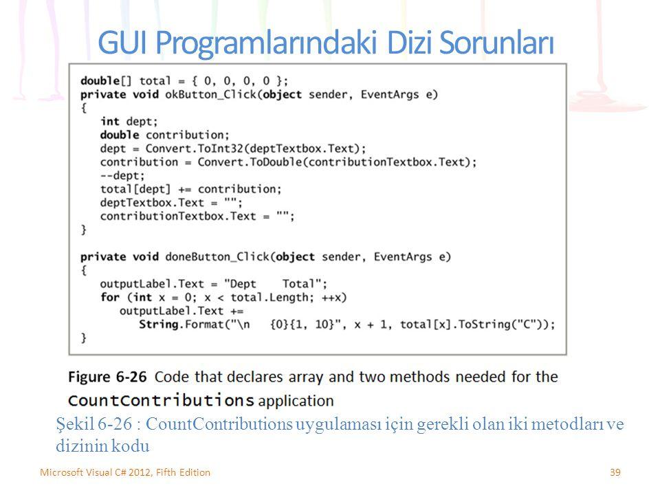GUI Programlarındaki Dizi Sorunları 39Microsoft Visual C# 2012, Fifth Edition Şekil 6-26 : CountContributions uygulaması için gerekli olan iki metodla