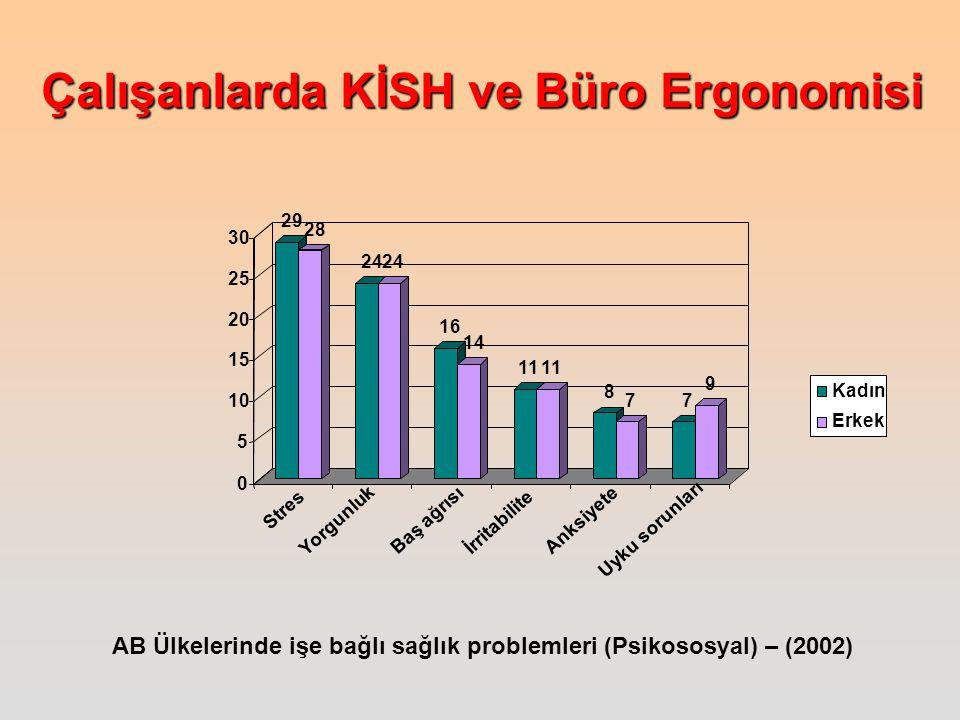 Çalışanlarda KİSH ve Büro Ergonomisi AB Ülkelerinde işe bağlı sağlık problemleri (Psikososyal) – (2002) 29 28 24 16 14 11 8 7 7 9 0 5 10 15 20 25 30 S