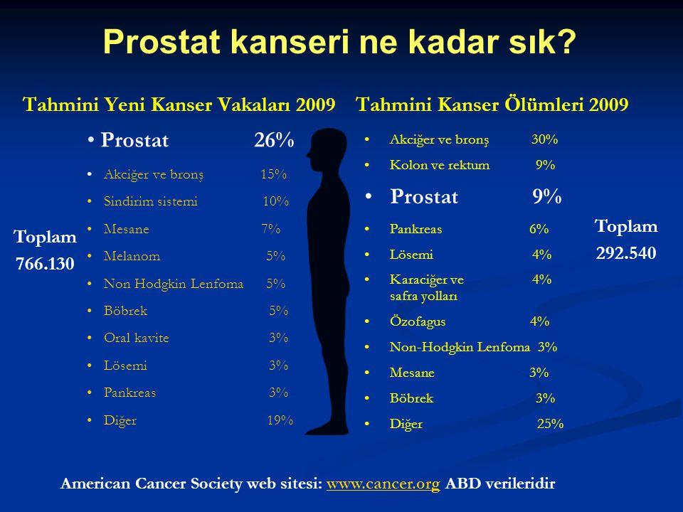 Tahmini Yeni Kanser Vakaları 2009 Toplam 766.130 Prostat 26% Akciğer ve bronş 15% Sindirim sistemi 10% Mesane 7% Melanom 5% Non Hodgkin Lenfoma 5% Böb