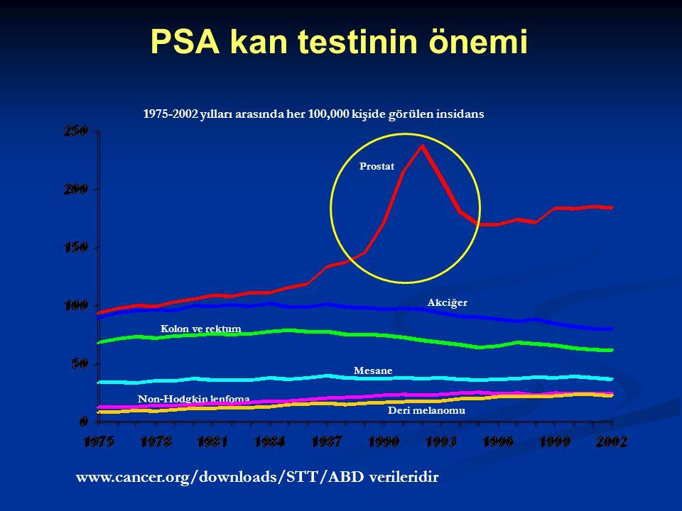 Prostat Akciğer Kolon ve rektum Mesane Non-Hodgkin lenfoma Deri melanomu 1975-2002 yılları arasında her 100,000 kişide görülen insidans www.cancer.org