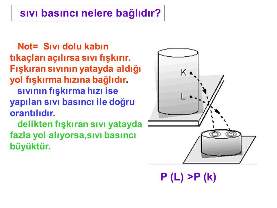 sıvı basıncı nelere bağlıdır.Not= Sıvı dolu kabın tıkaçları açılırsa sıvı fışkırır.