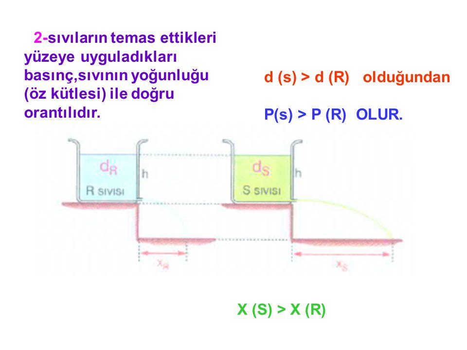 2-sıvıların temas ettikleri yüzeye uyguladıkları basınç,sıvının yoğunluğu (öz kütlesi) ile doğru orantılıdır.