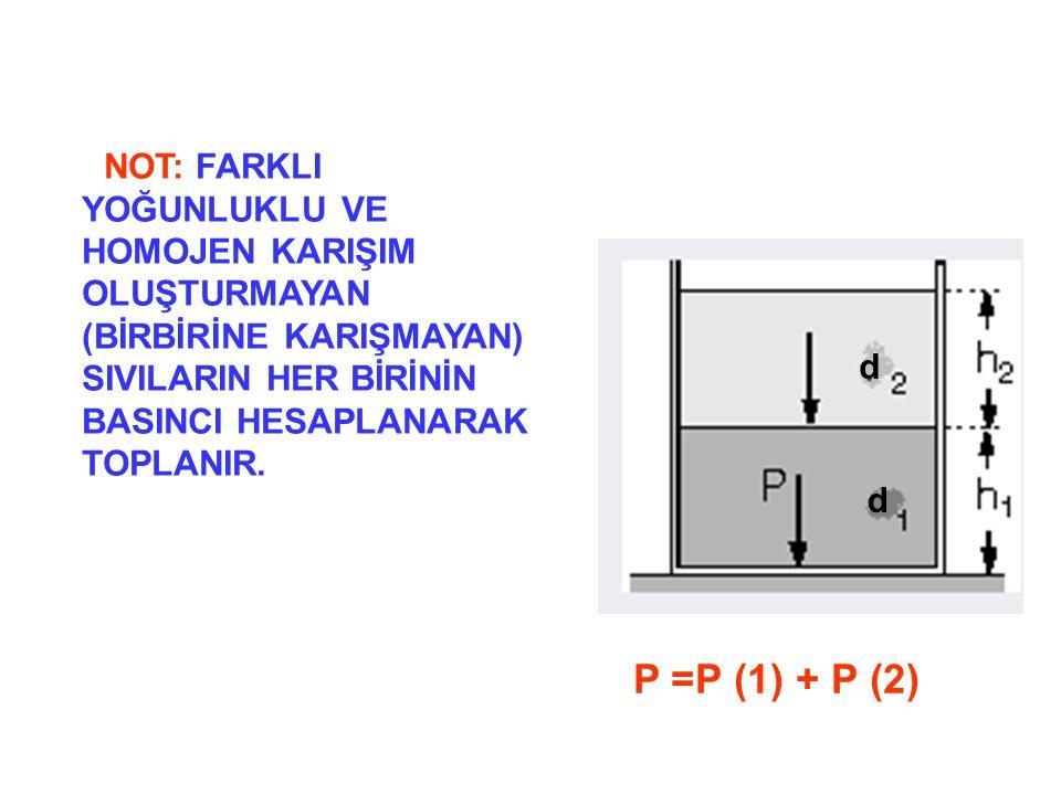 d d P =P (1) + P (2) NOT: FARKLI YOĞUNLUKLU VE HOMOJEN KARIŞIM OLUŞTURMAYAN (BİRBİRİNE KARIŞMAYAN) SIVILARIN HER BİRİNİN BASINCI HESAPLANARAK TOPLANIR.