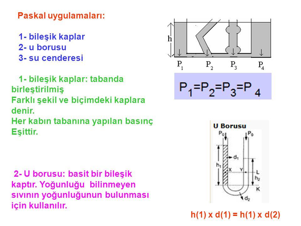 Paskal uygulamaları: 1- bileşik kaplar 2- u borusu 3- su cenderesi 1- bileşik kaplar: tabanda birleştirilmiş Farklı şekil ve biçimdeki kaplara denir.