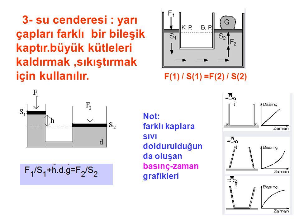 3- su cenderesi : yarı çapları farklı bir bileşik kaptır.büyük kütleleri kaldırmak,sıkıştırmak için kullanılır.