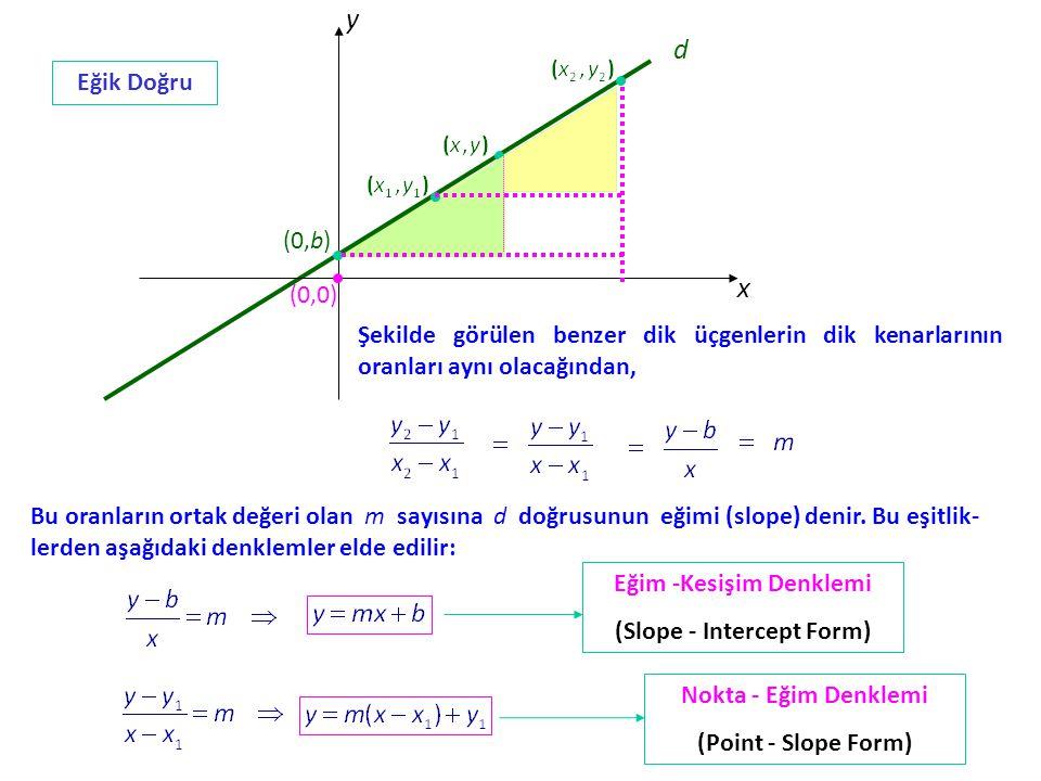 x y (0,0) (0,b) Şekilde görülen benzer dik üçgenlerin dik kenarlarının oranları aynı olacağından, Bu oranların ortak değeri olan m sayısına d doğrusunun eğimi (slope) denir.
