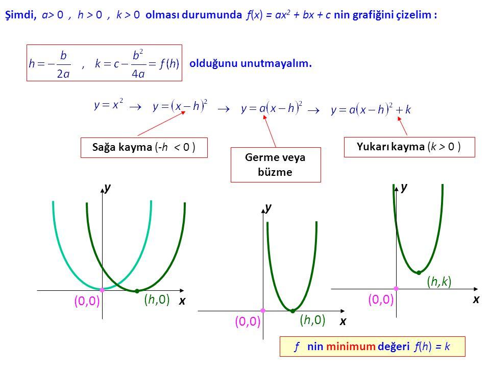 Şimdi, a> 0, h > 0, k > 0 olması durumunda f(x) f(x) = ax 2 + bx + c nin grafiğini çizelim : olduğunu unutmayalım.