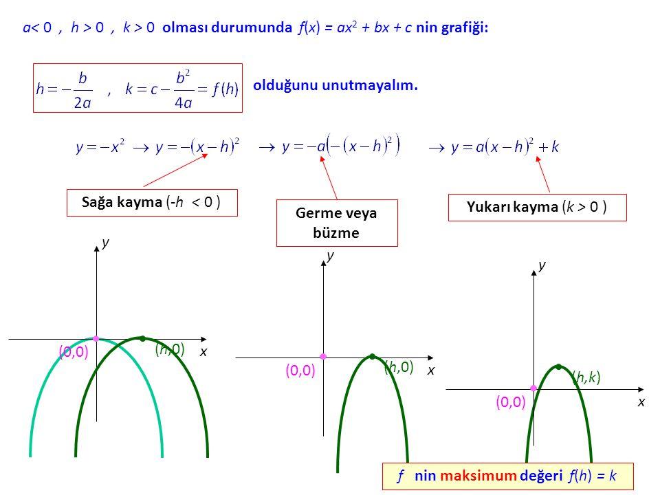 a< 0, h > 0, k > 0 olması durumunda f(x) f(x) = ax 2 + bx + c nin grafiği: olduğunu unutmayalım.