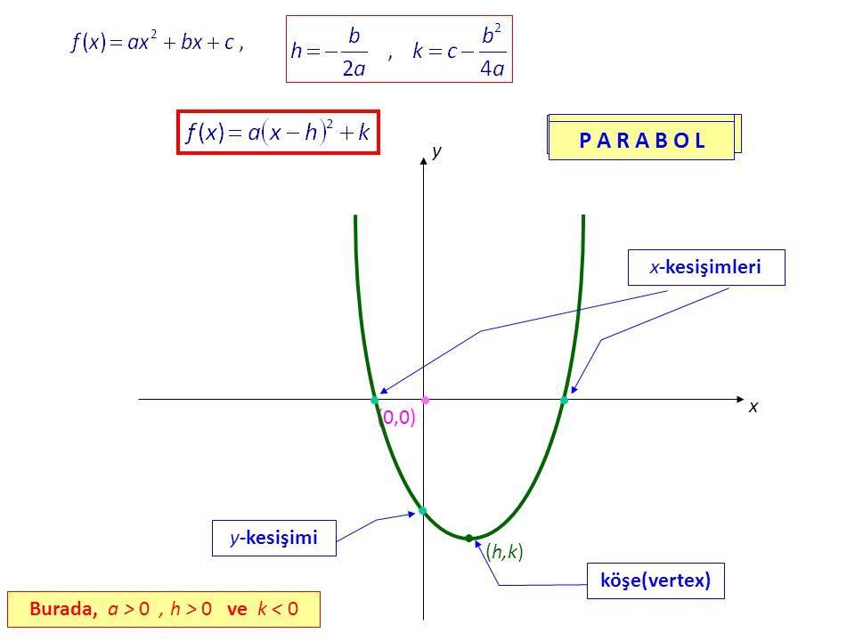 x y (0,0) (h,k) x-kesişimleri y-kesişimi köşe(vertex) P A R A B O L Burada, a > 0, h > 0 ve k < 0