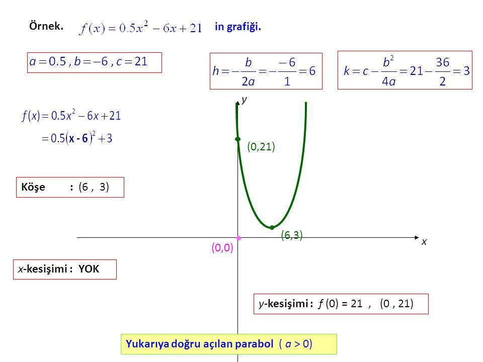 Örnek.in grafiği.