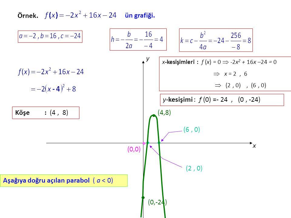 Örnek.ün grafiği.