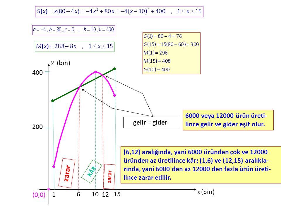 10 200 400 y x (0,0) 1 15 (bin) 6 12 KÂR zarar gelir = gider 6000 veya 12000 ürün üreti- lince gelir ve gider eşit olur.