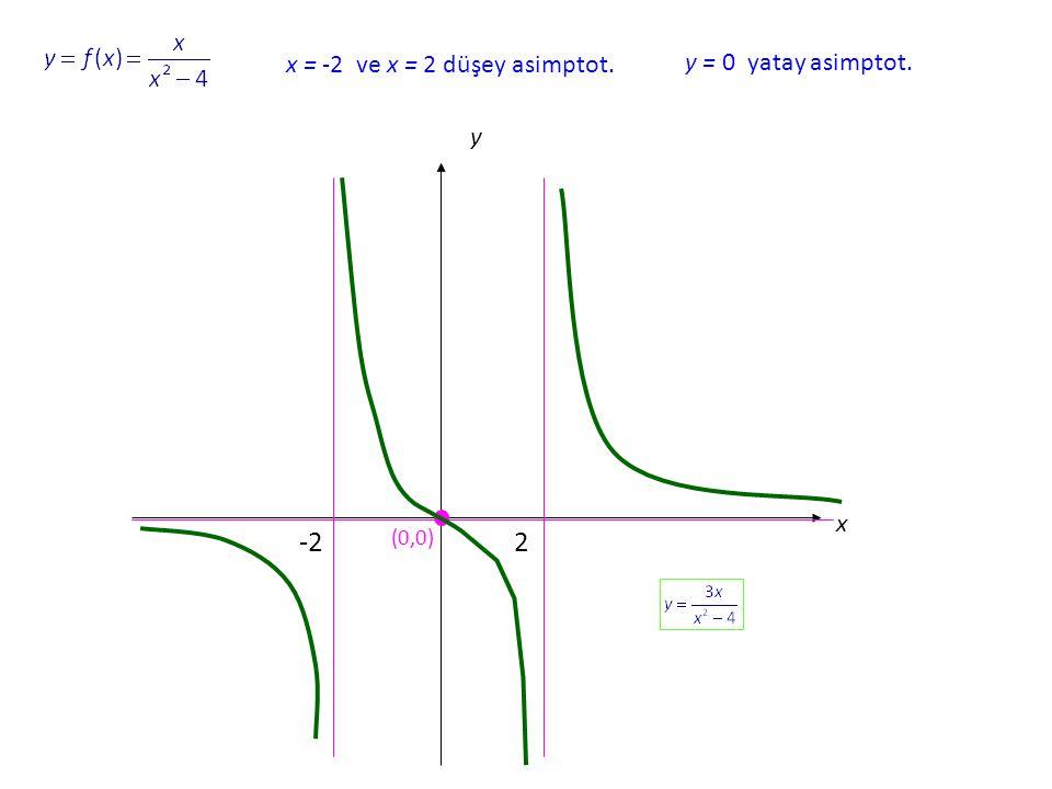 x y (0,0) -22 y = 0 yatay asimptot. x = -2 ve x = 2 düşey asimptot.