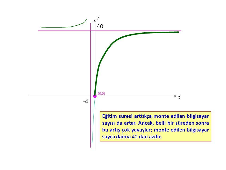 t y (0,0) -4 40 Eğitim süresi arttıkça monte edilen bilgisayar sayısı da artar.