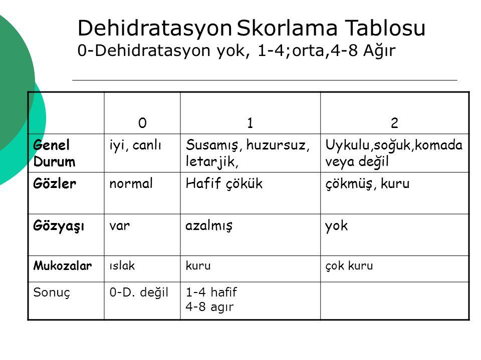 Dehidratasyon Skorlama Tablosu 0-Dehidratasyon yok, 1-4;orta,4-8 Ağır 012 Genel Durum iyi, canlıSusamış, huzursuz, letarjik, Uykulu,soğuk,komada veya değil GözlernormalHafif çökükçökmüş, kuru Gözyaşıvarazalmışyok Mukozalarıslakkuruçok kuru Sonuç0-D.