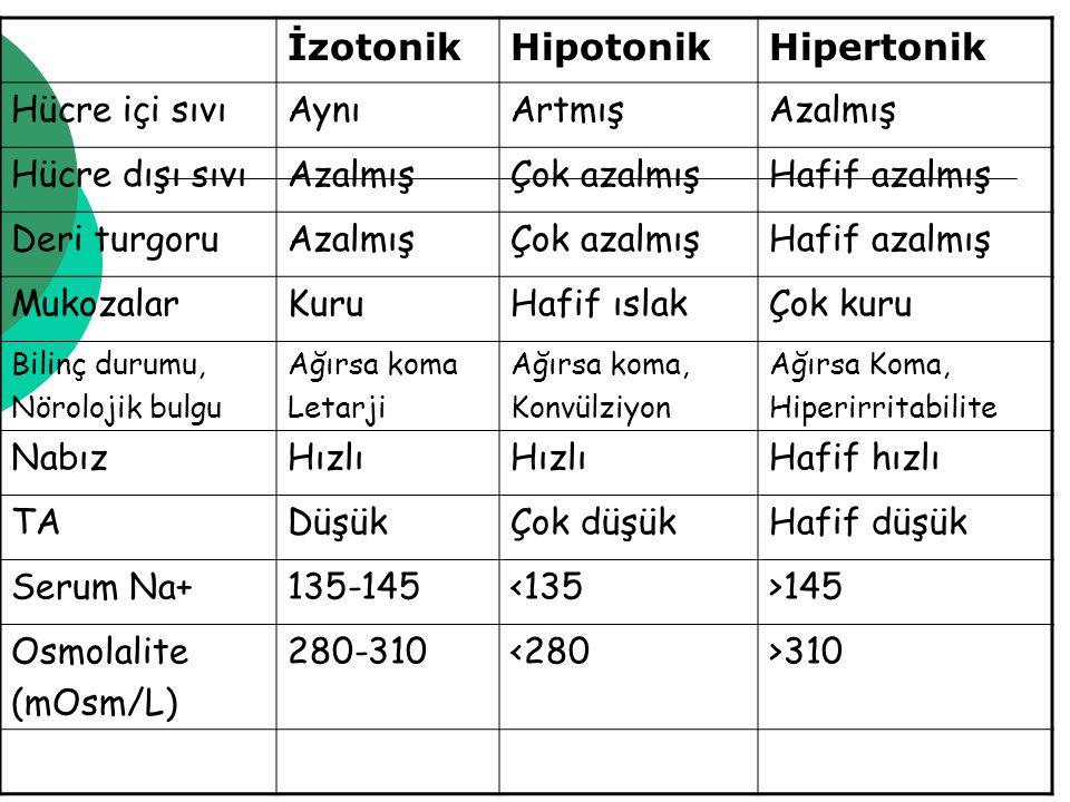 İzotonikHipotonikHipertonik Hücre içi sıvıAynıArtmışAzalmış Hücre dışı sıvıAzalmışÇok azalmışHafif azalmış Deri turgoruAzalmışÇok azalmışHafif azalmış MukozalarKuruHafif ıslakÇok kuru Bilinç durumu, Nörolojik bulgu Ağırsa koma Letarji Ağırsa koma, Konvülziyon Ağırsa Koma, Hiperirritabilite NabızHızlı Hafif hızlı TADüşükÇok düşükHafif düşük Serum Na+135-145<135>145 Osmolalite (mOsm/L) 280-310<280>310