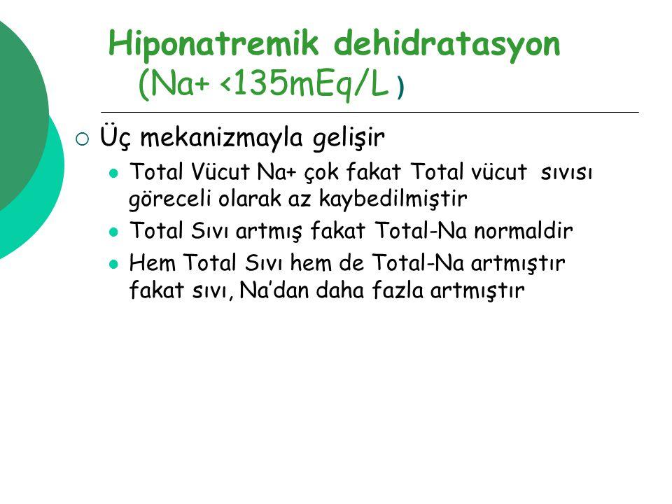 Hiponatremik dehidratasyon (Na+ <135mEq/L )  Üç mekanizmayla gelişir Total Vücut Na+ çok fakat Total vücut sıvısı göreceli olarak az kaybedilmiştir Total Sıvı artmış fakat Total-Na normaldir Hem Total Sıvı hem de Total-Na artmıştır fakat sıvı, Na'dan daha fazla artmıştır