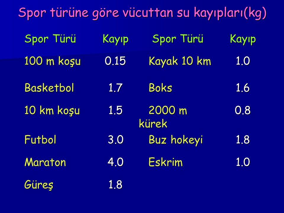 Spor türüne göre vücuttan su kayıpları(kg) Spor Türü Kayıp Spor Türü Spor TürüKayıp 100 m koşu 0.15 Kayak 10 km Kayak 10 km1.0 Basketbol1.7 Boks Boks1.6 10 km koşu 1.5 2000 m kürek 2000 m kürek0.8 Futbol3.0 Buz hokeyi Buz hokeyi1.8 Maraton4.0 Eskrim Eskrim1.0 Güreş1.8
