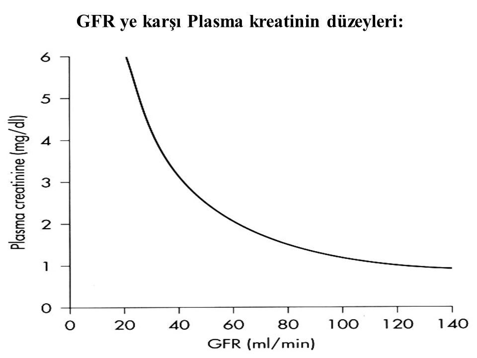 GFR ye karşı Plasma kreatinin düzeyleri: 2934