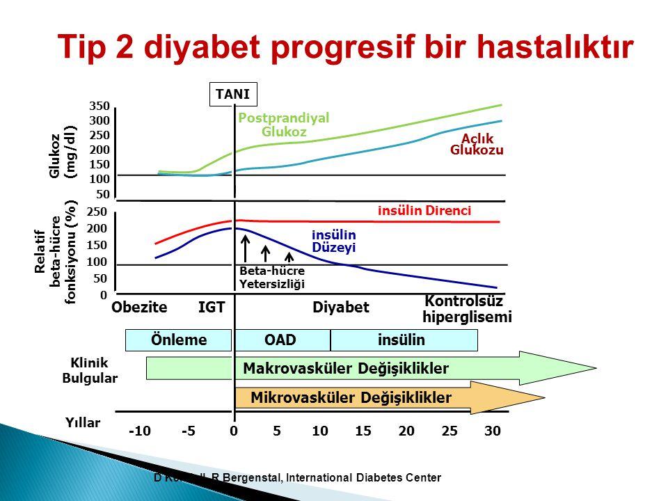 Yıllar 350 300 250 200 150 100 50 insülin Düzeyi insülin Direnci Beta-hücre Yetersizliği 250 200 150 100 50 0 Relatif beta-hücre fonksiyonu (%) Açlık