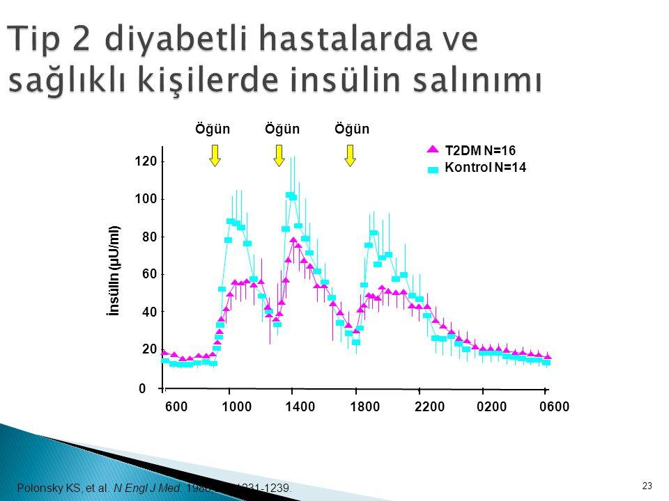 23 Tip 2 diyabetli hastalarda ve sağlıklı kişilerde insülin salınımı İnsülin (μU/ml) Polonsky KS, et al. N Engl J Med. 1988;318:1231-1239.
